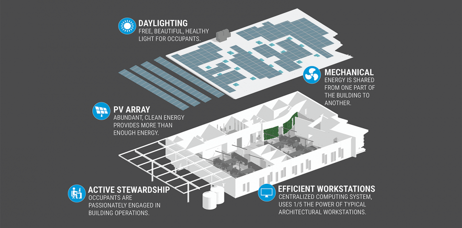 Living Building, AN SAC, Arch Nexus, Sacramento, LBC, energy infographic