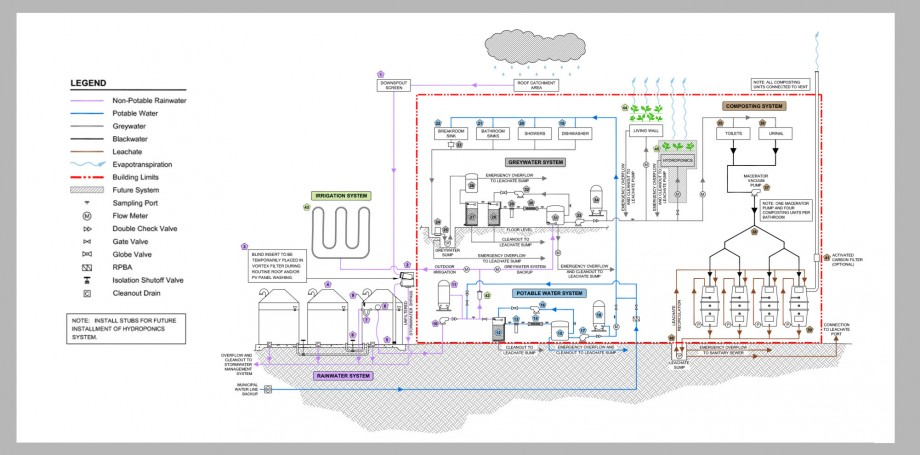 Appendix A - Flow Schematic